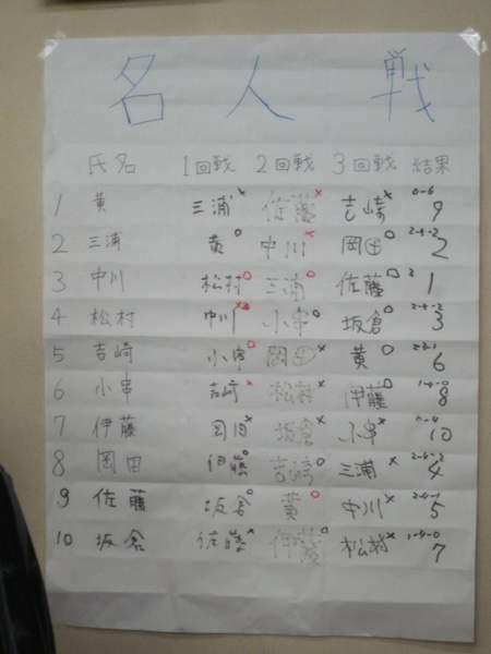 オール早稲田囲碁大会 名人戦